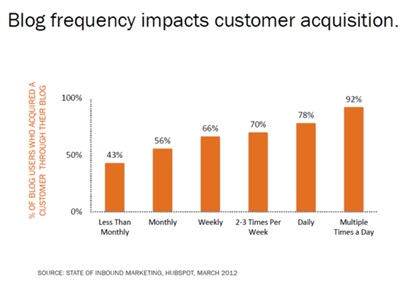 Blog frequency impacts customer acquisition