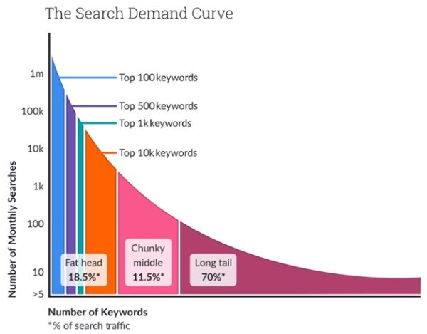 Image In addition to using generic keywords, it's extremely important to focus on incorporating long-tail keywords. Moz reveals that 70% of the entire search traffic originates from long-tail searches.