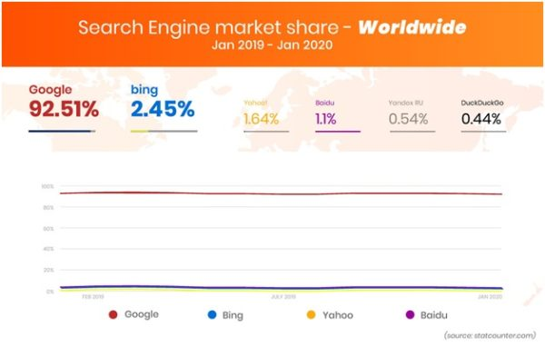 Search Engine Markets Share