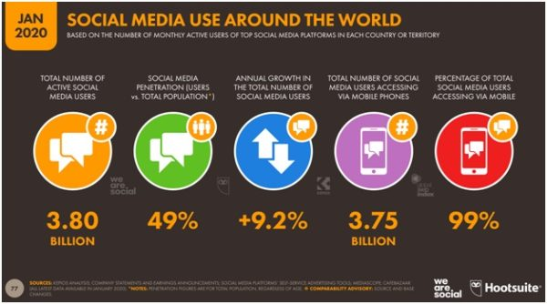 Leverage social media to promote your products