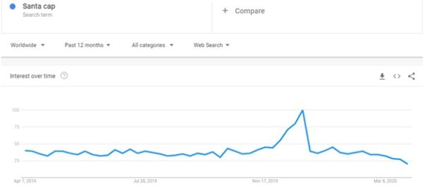 Search for trending keywords